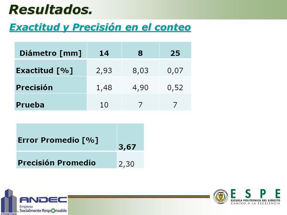 Resultados. Exactitud y Precisión en el conteo Diámetro [mm] 14 8 25
